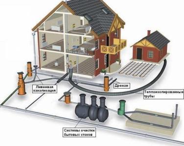 Схема устройства системы канализации загородного дома