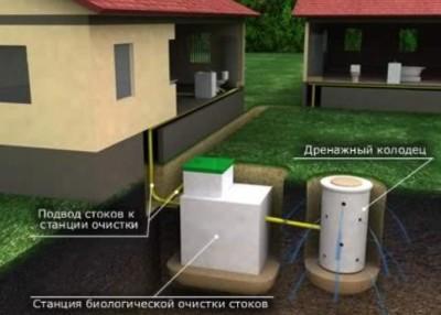 Схема системы канализации для загородного дома