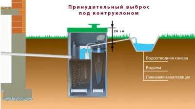 Схема автономной канализации Юнилос Астра