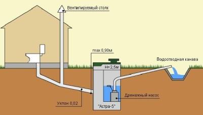 Пример устройства системы канализации на участке