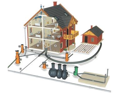 Схема системы канализации частного дома
