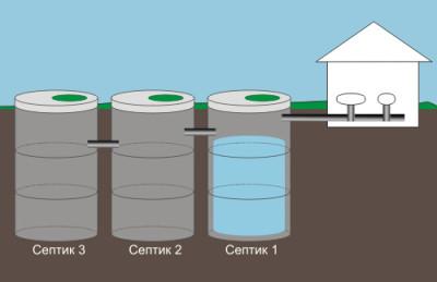 Пример устройства септика из бетонных колец