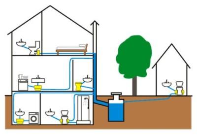 Устройство внутридомовой системы канализации