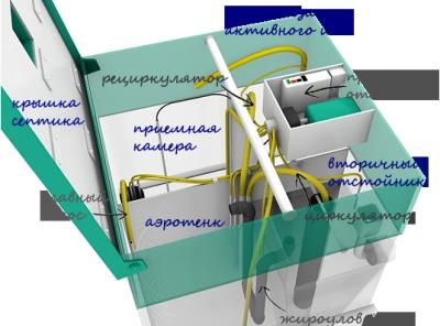 Внутреннее устройство станции